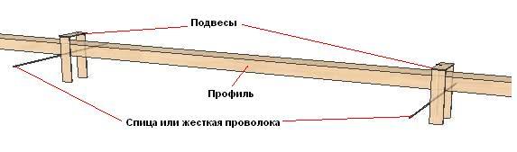 Крепление потолочного профиля