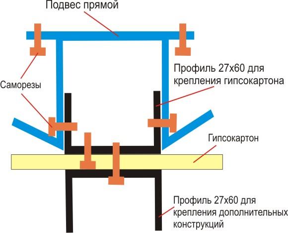 Разрез каркаса потолка из гипсокартона