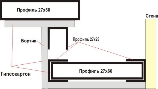 Как крепить гипсокартон на потолок